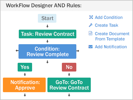 The Visual Workflow Designer With a Process Mapped.