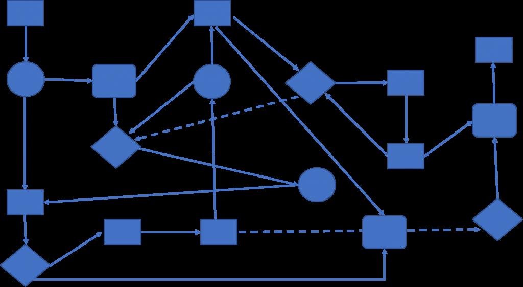 content workflows