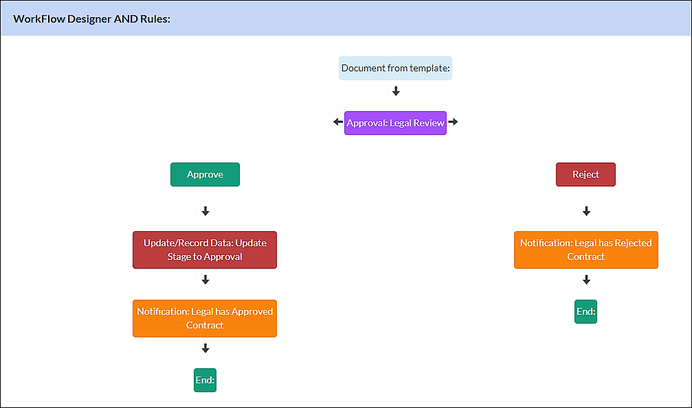 contract workflows