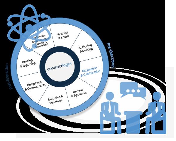 Data Driven Contract Collaboration