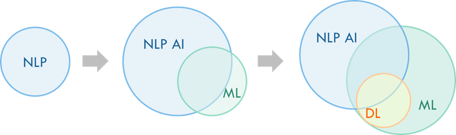 Figure 1: Evolution from Rules-Based NLP to NLP AI