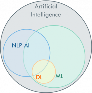 Figure 2: NLP AI as Subset of AI