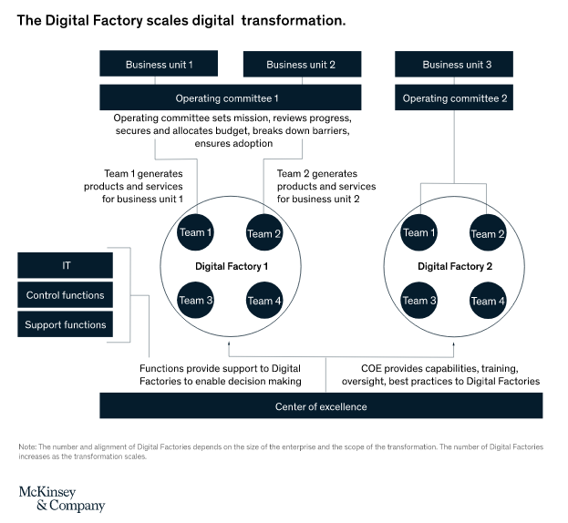 Process diagram of a digital factory used in organizations