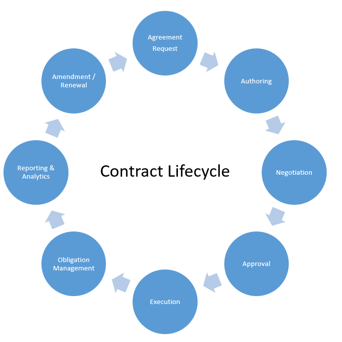 The contract lifecycle for healthcare providers