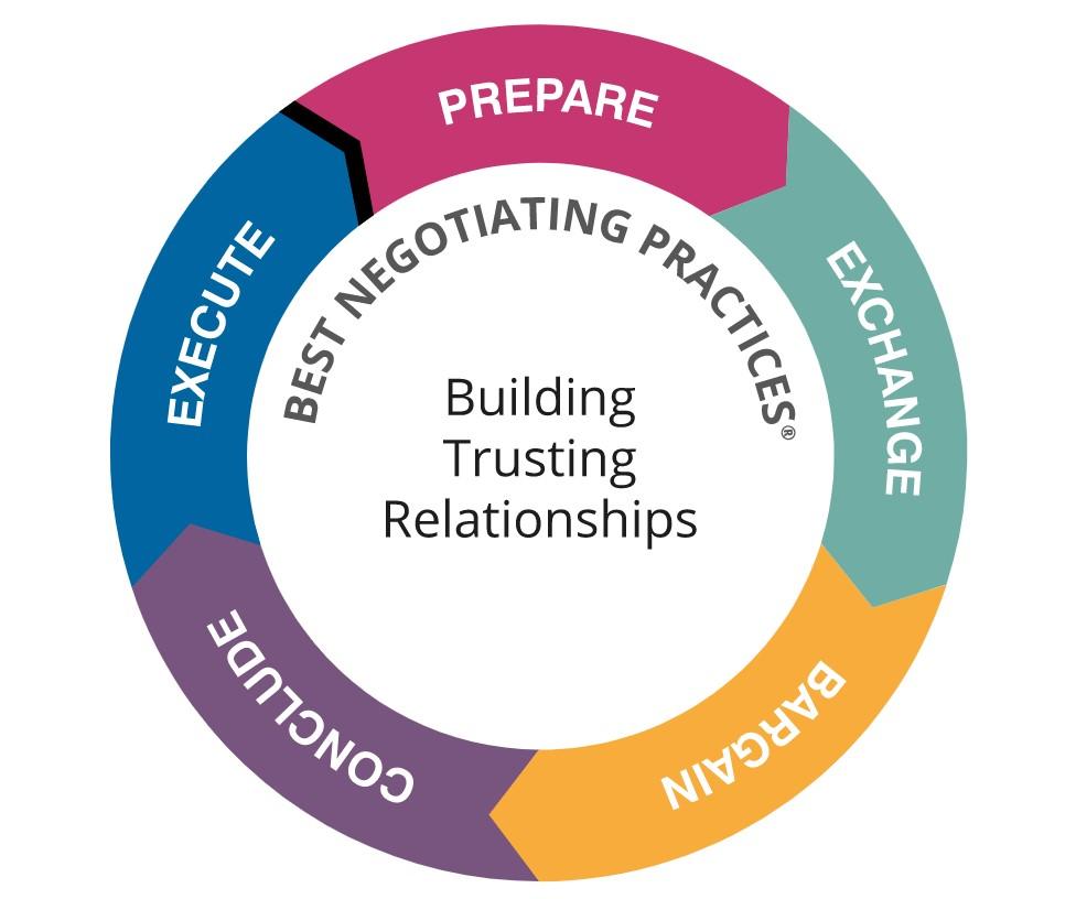 Negotiating best practices