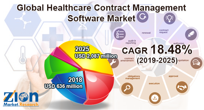 The global market for healthcare contract management software
