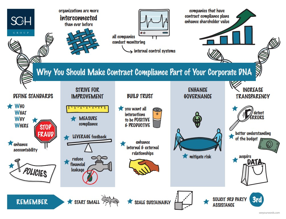 Why contract compliance is important