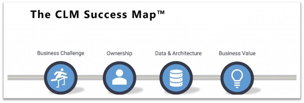 The CLM Success Map