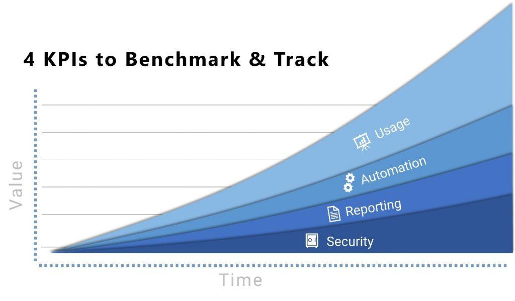 4 KPIs to Benchmark