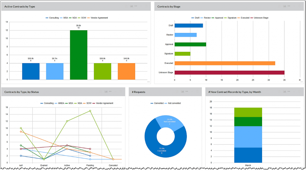 Example of a customized dashboard from an enterprise CLM system