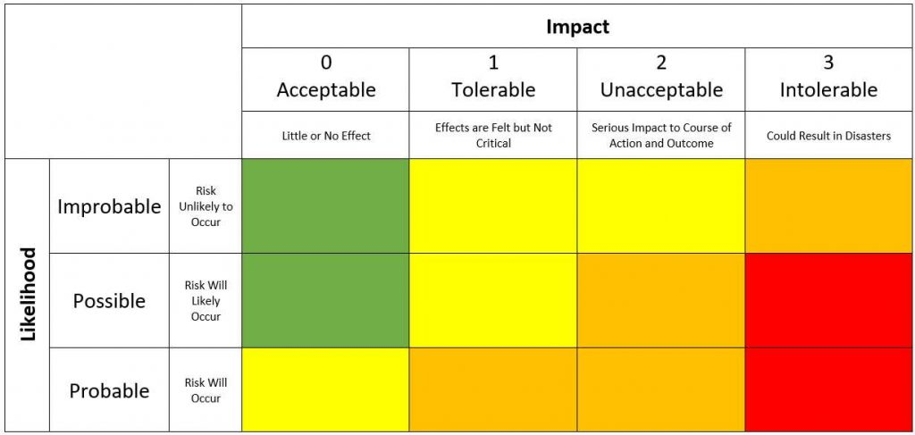 A risk matrix assessing probability (likelihood) vs. consequence (impact)