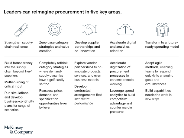 Five areas where procurement teams can increase business resilience