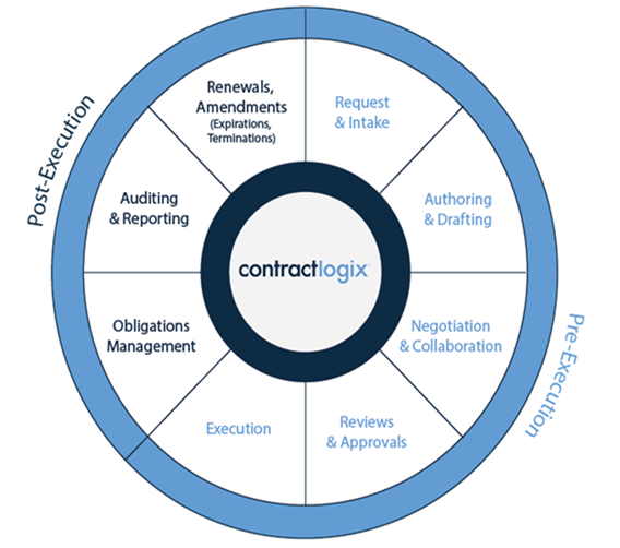 The steps involved in contract lifecycle management.
